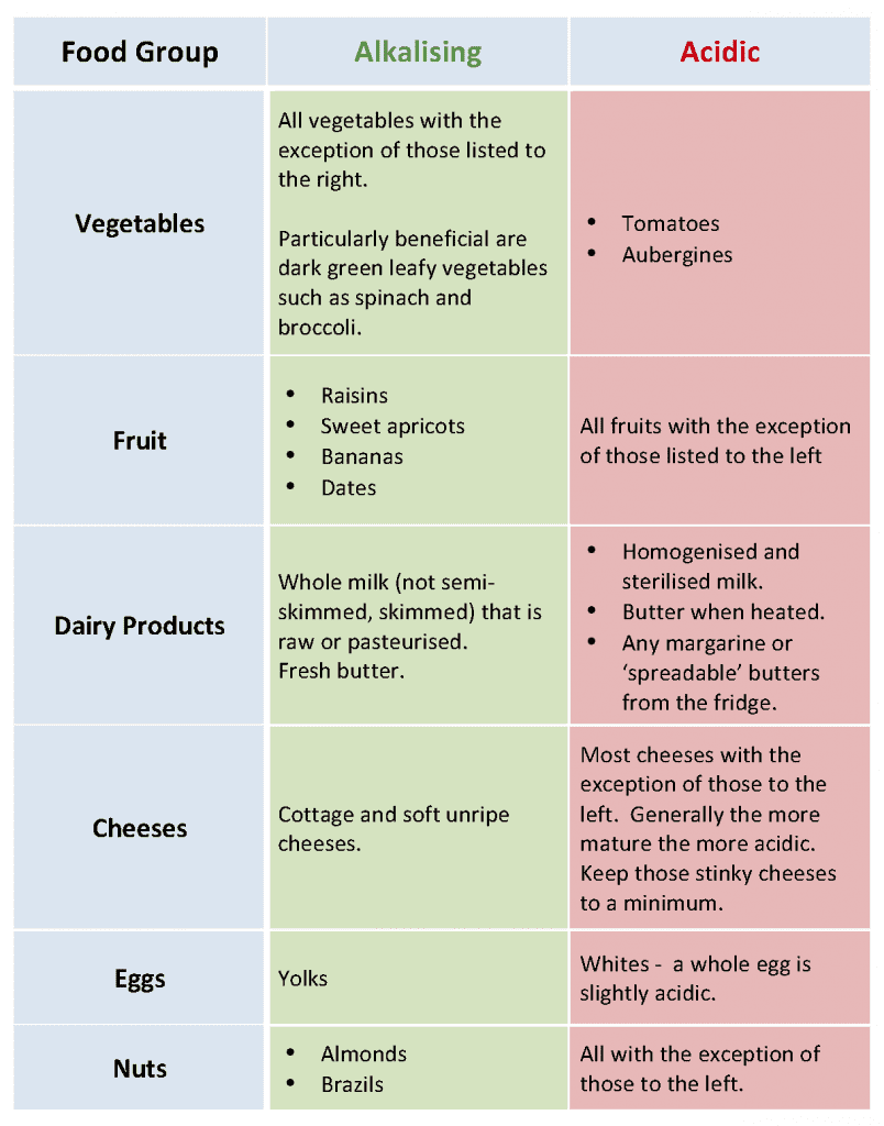 inflammatory foods that cause pain a chart showing different foods and whether they are acidic or alkaline for the body