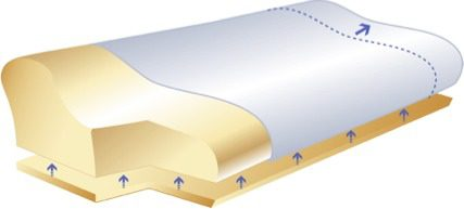 Sissel Deluxe Orthopaedic pillow 1